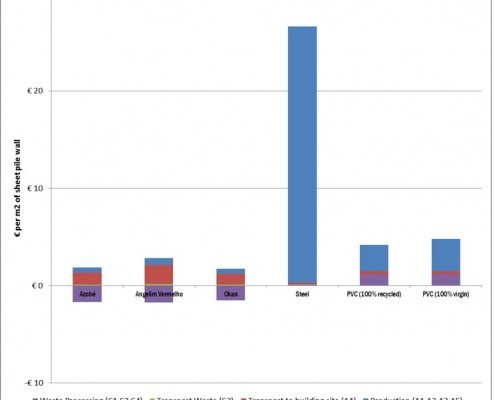 The relative environmental scores of timber versus man-made materials
